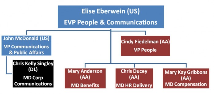 Elise Eberwein Org American US Airways