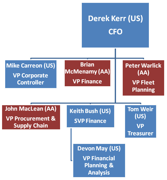 Derek Kerr Org Chart American Airlines