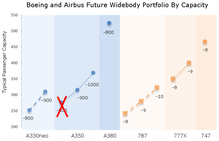 Boeing and Airbus Widebody Capacity