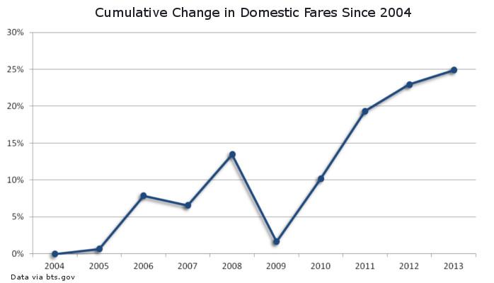 Cumulative Change in Domestic Airfare