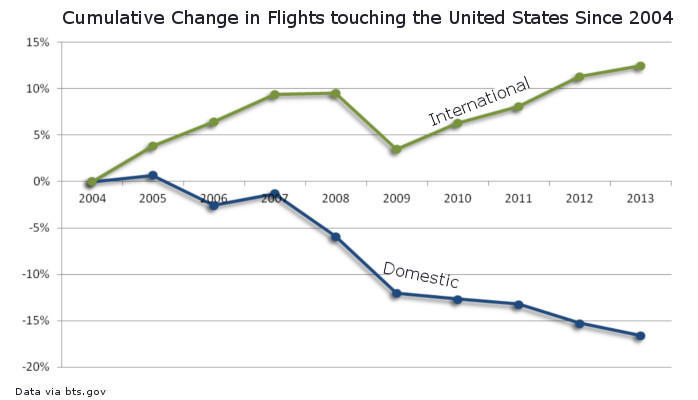 Change in Flights Domestic and International
