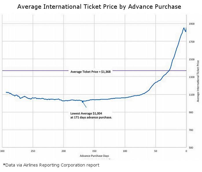 International Advance Purchase