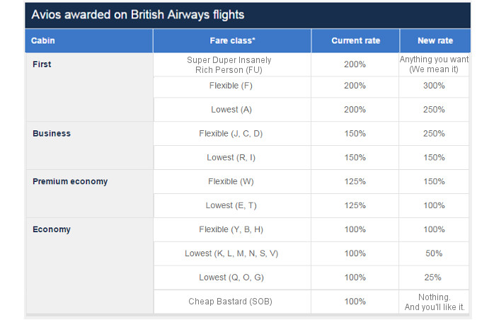 New BA Avios Earning