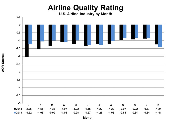 2015 Airline Quality Rating