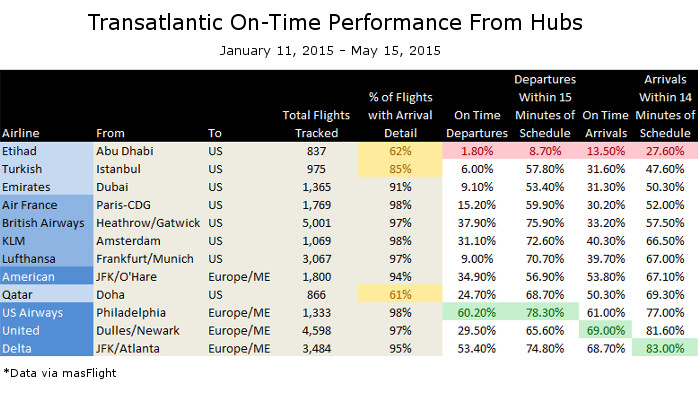 On Time Performance Transatlantic