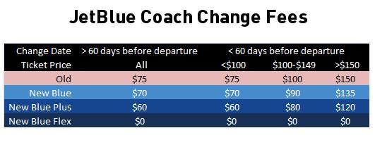 JetBlue Coach Change Fees