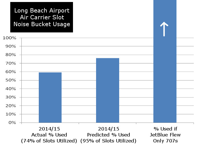 Long Beach Noise Bucket Usage