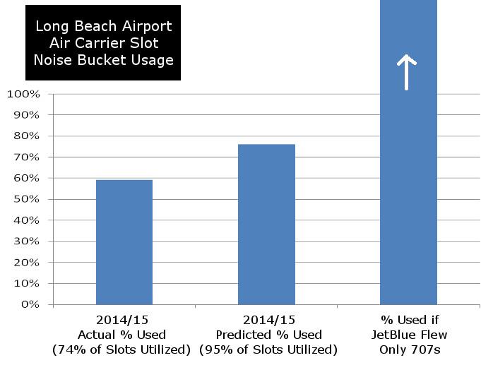 Long Beach Noise Bucket Usage