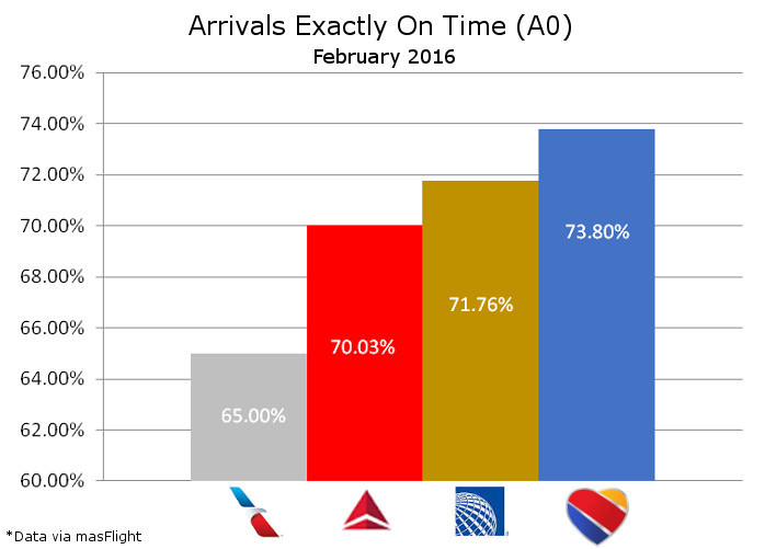 On Time Arrivals February 2016