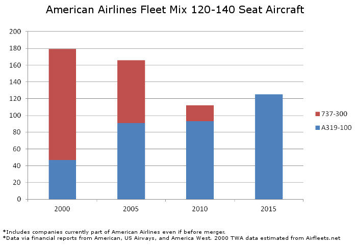 American Fleet Mix 120 to 140 Seats