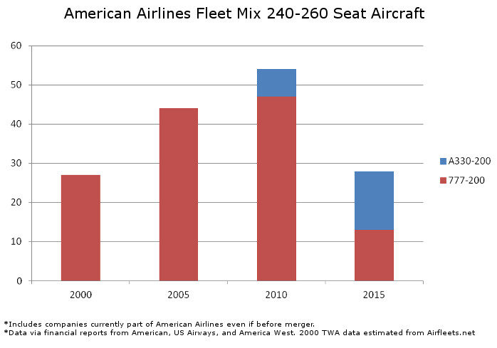 American Fleet Mix 240 to 260 Seats