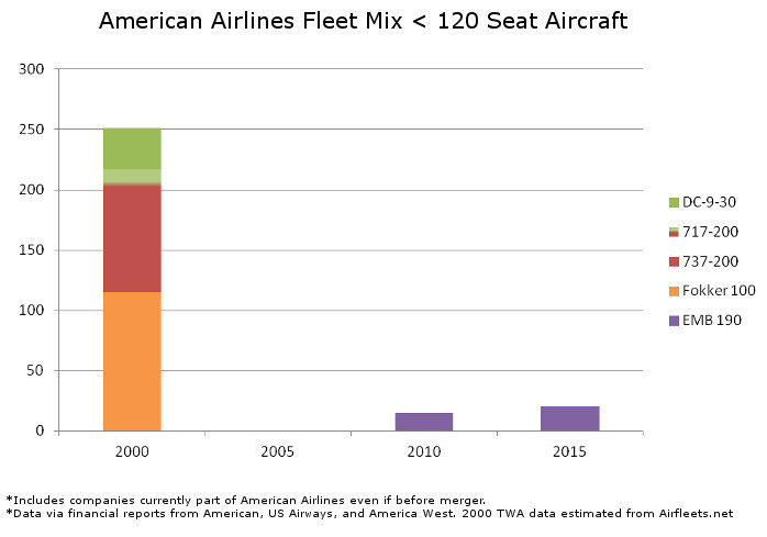 American Fleet Mix Under 120 Seats