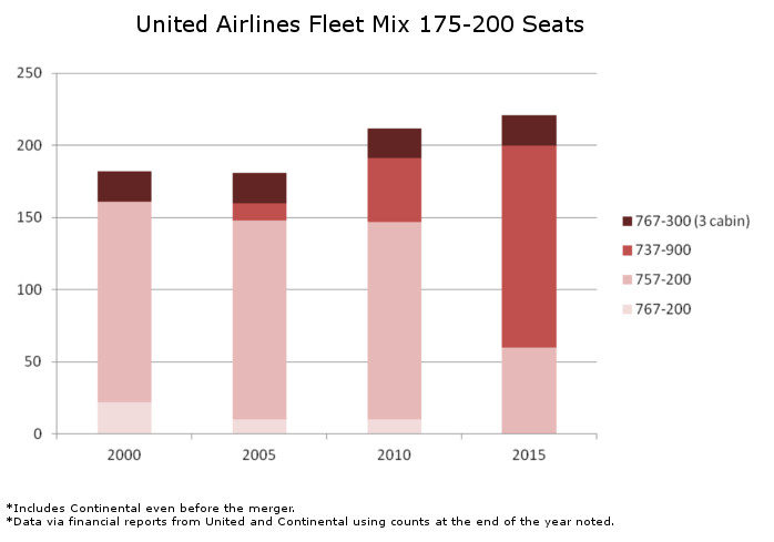 United Fleet Mix 175 to 200 Seats