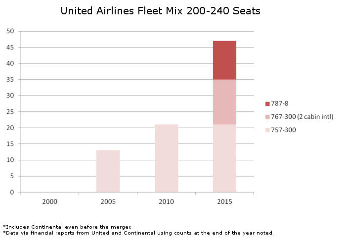 United Fleet Mix 200 to 240 Seats