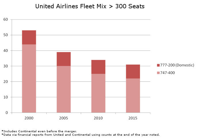 United Fleet Mix Over 300 Seats