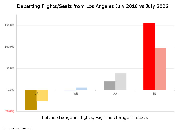 Percent Change LAX Flights Seats