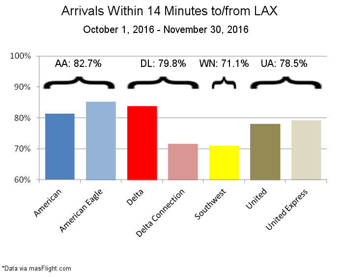LAX On Time Performance Follow Up 2016