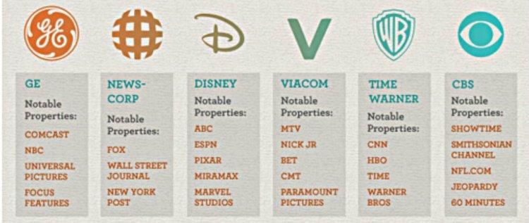 six-major-corporations-control-media