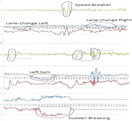 A chart labelled 'Classification  of  driving  patterns  based  on  streams of accelerometer data,' displaying histograms of data from an in-vehicle acclerometer, labeled with events such as 'lane-change right' and 'sudden braking.'