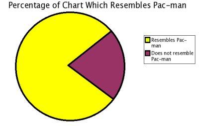 PieChart PacMan Joke