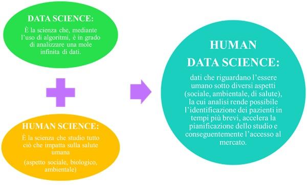 Definizione Human Data Science