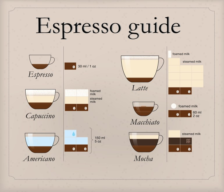 how to tell the difference between coffees