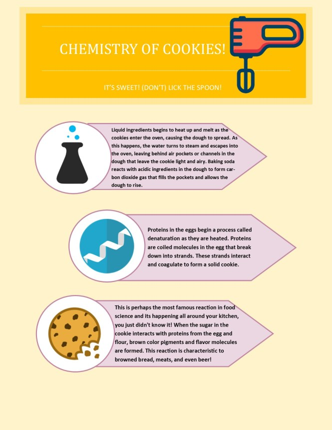 Chemical Reactions of Cookie Dough Infographic