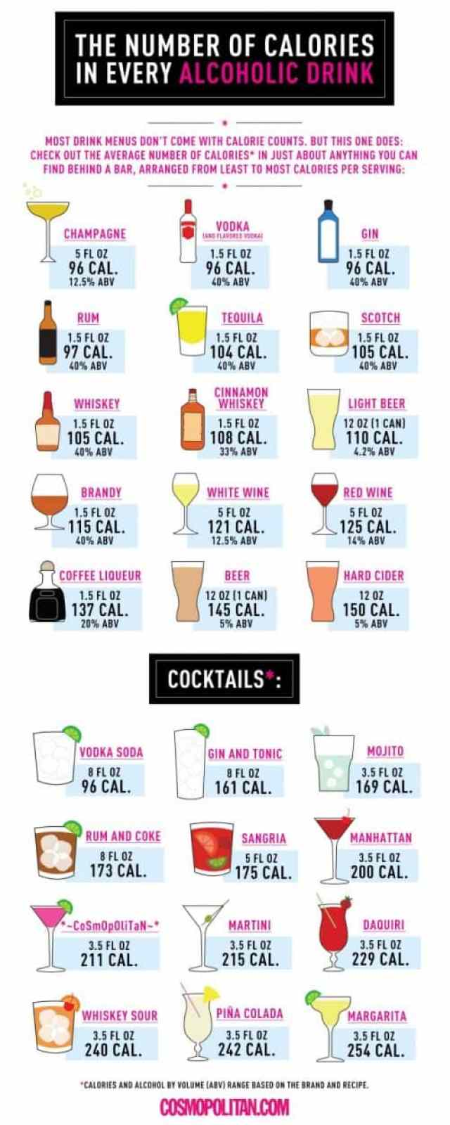 Just How Many Calories are you Drinking?|Craving Something Healthy