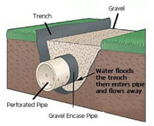 Interior French Drain Install Diagram