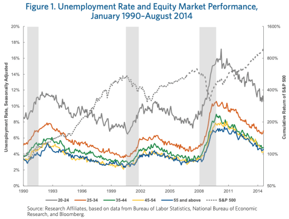 Graph comparing the correlation between equity market performance and unemployment rates of different age groups