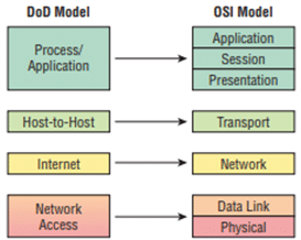 Introduzione al TCP/IP I