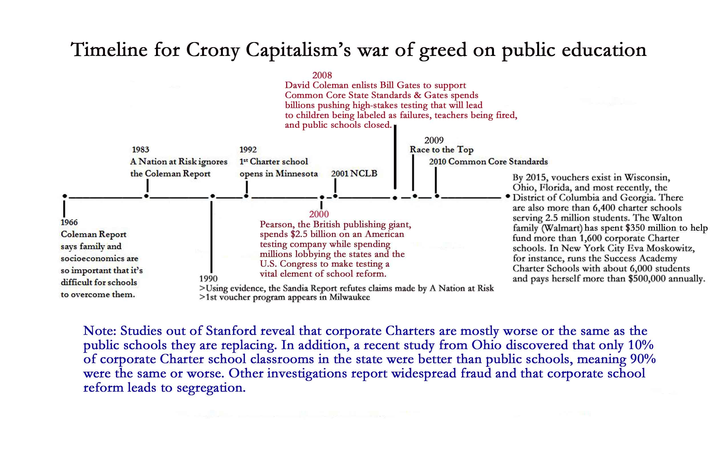 The Crony Capitalist War Of Greed Against U S Public