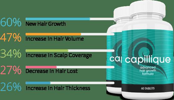 Capillique Hair Growth