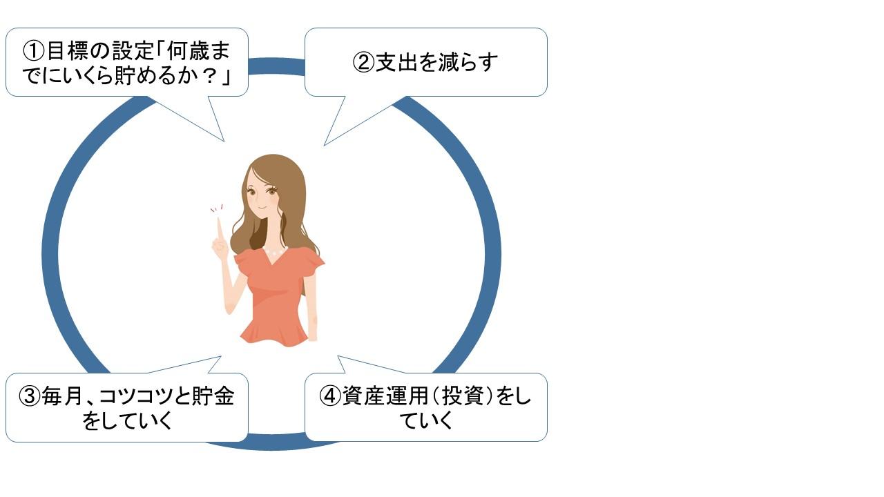 女性の資産運用のポイント