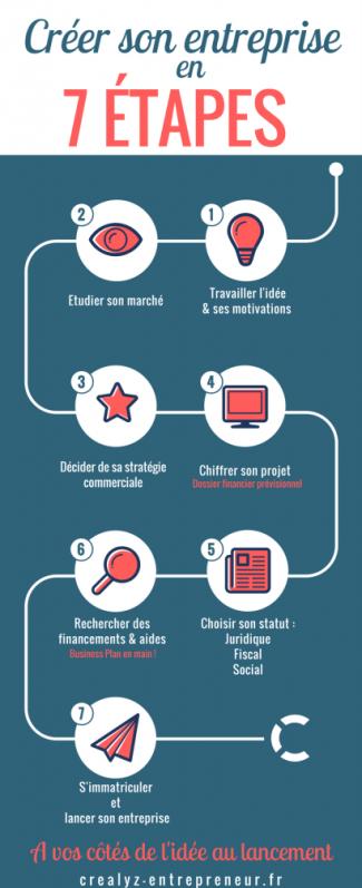 comment créer son entreprise infographie