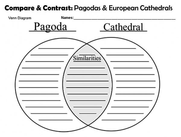 Venn Diagram Pagodas vs Cathedrals