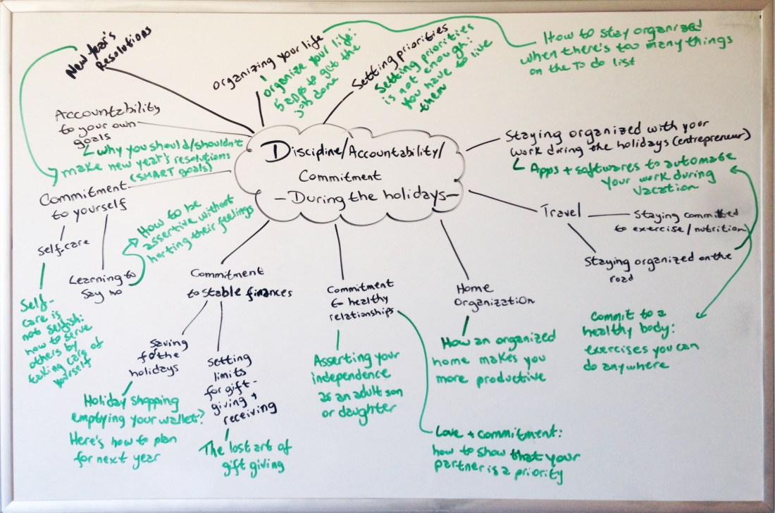 Article Generation Ideas Mind Map - Discipline & accountability during the holidays copy