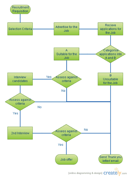 Doc.#569612: Flow Chart Sample Process Flow – Process Flow Chart ...