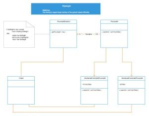 UML Diagrams Online | Online UML Tool | UML Diagram