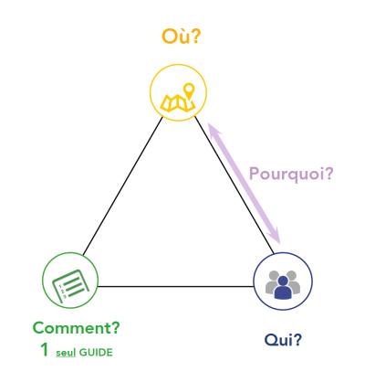 Schéma de la structure fondamentale - Extrait Démystifier processus de création - Julia Braga