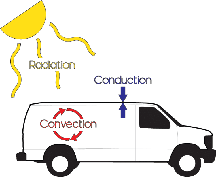 Principles of Heat Transfer in a Van