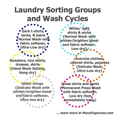 Laundry Sorting Groups and Wash Cycles