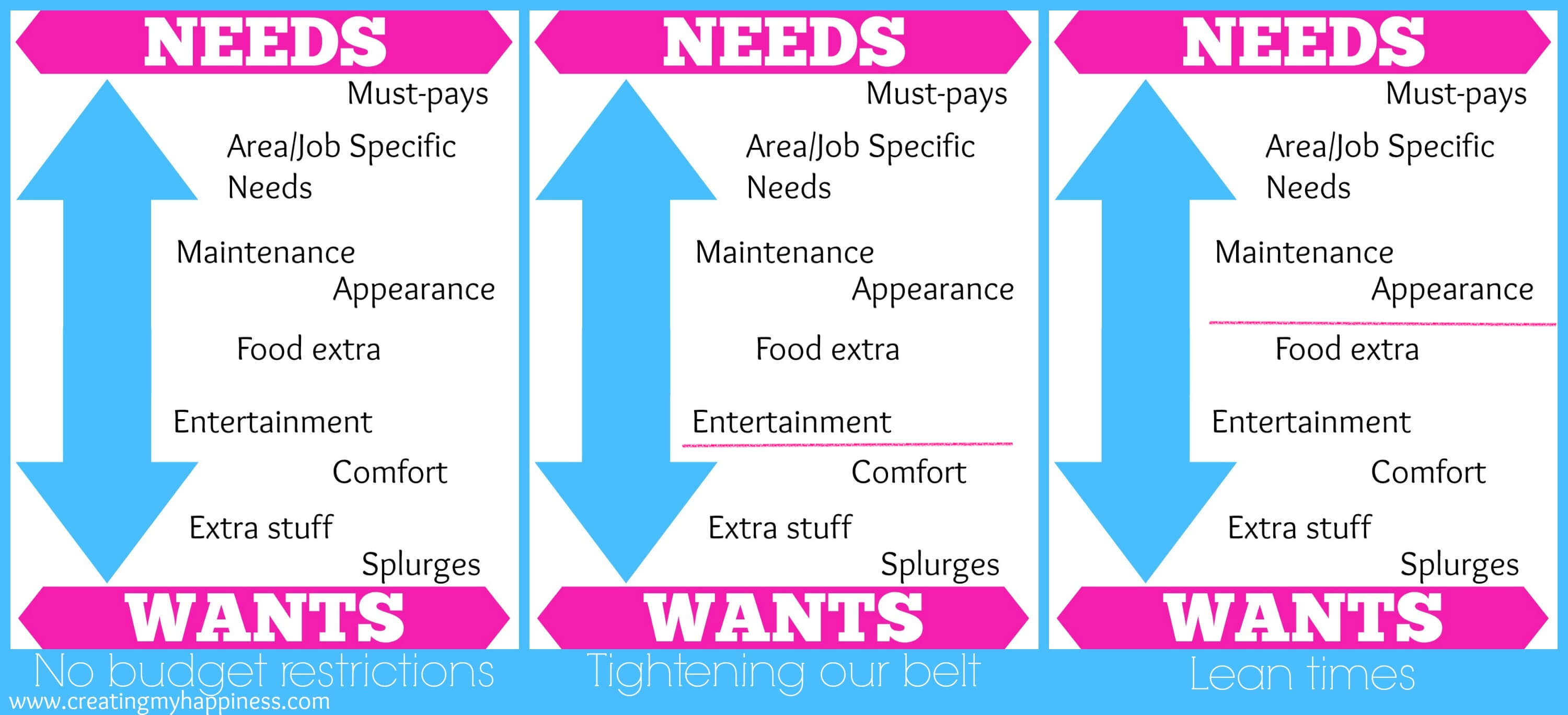 Budgeting In Between Wants And Needs