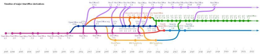 Historique LibreOffice