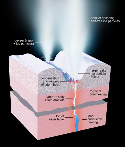 Diagram of Geyser - water erupting onto the surface from an underground reservoir