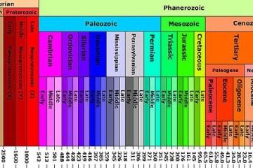 Wikipedia-Geologic Column Chart