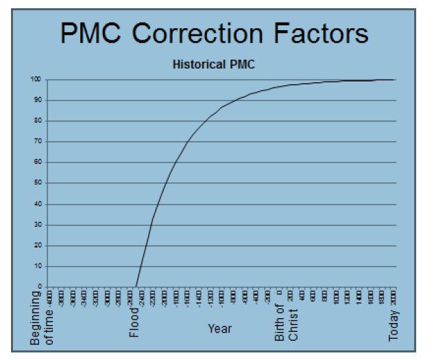 Jay Auxt Percentage Modern Carbon graph