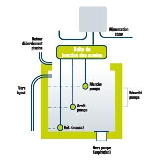 Schéma de fonctionnement régulation bac tampon en cas de manque d'eau