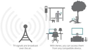 Aereo info graphic