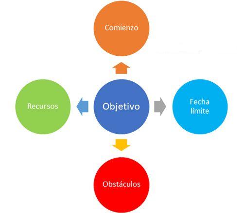 Estructura objetivos personales